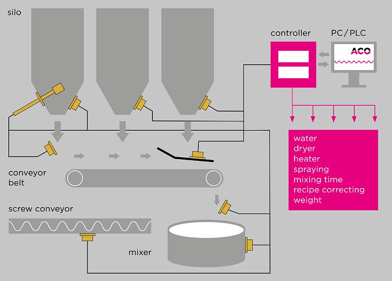 Možné montážní polohy ACO senzorů vlhkosti.