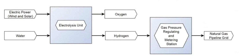 Zjednodušené schéma výroby vodíku, měření a zavádění vodíku na základě elektrolýzy