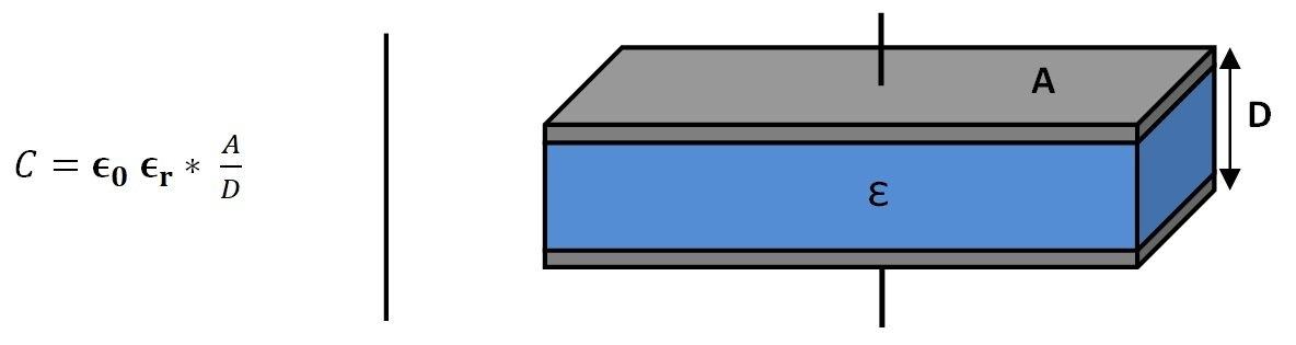 Kapacitní kondenzátor pro měření vlhkosti