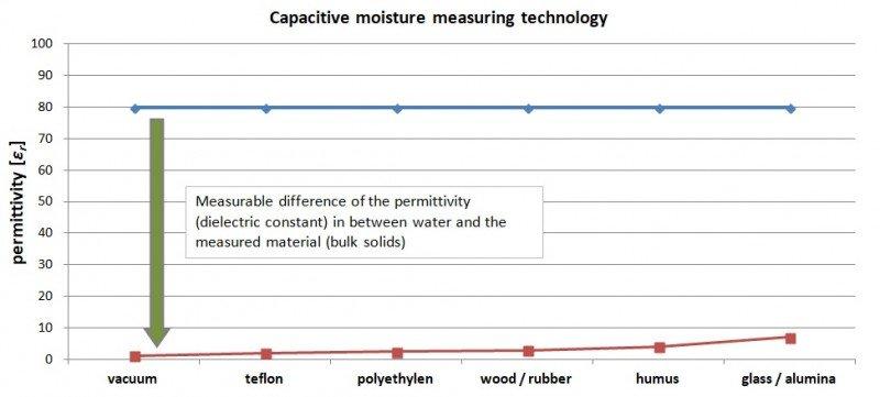 Znázornění principu činnosti kapacitního senzoru pro měření vlhkosti.
