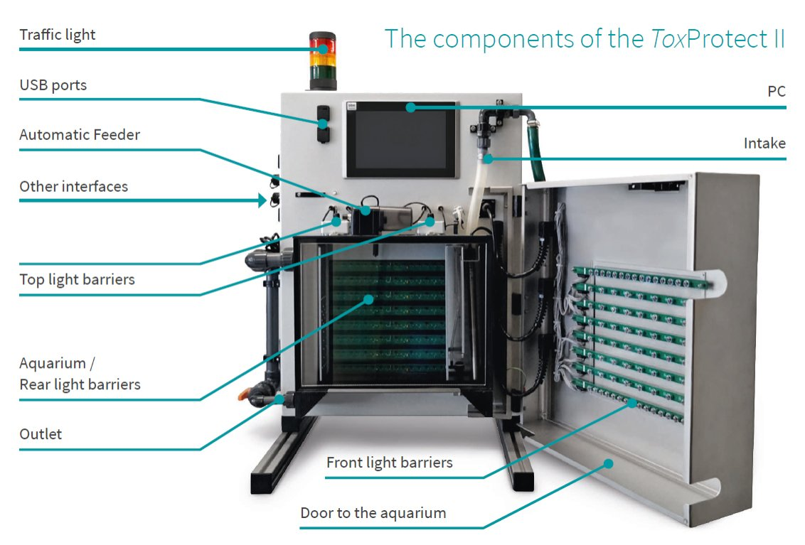 Popis jednotlivých součástí zařízení ToxProtect II