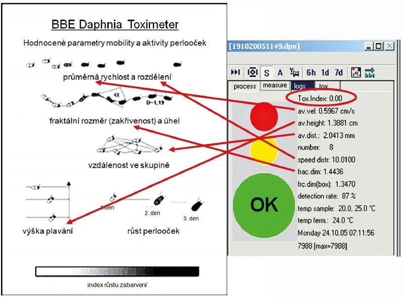 Obr. 2. Vyhodnocení indexu toxicity na základě vyhodnocení různých parametrů chování monitorovacích organismů